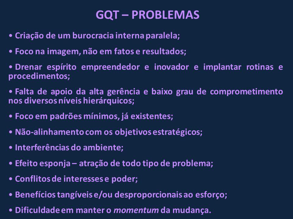 GQT – PROBLEMAS Criação de um burocracia interna paralela; Foco na imagem, não em fatos e resultados; Drenar espírito empreendedor e inovador e implan