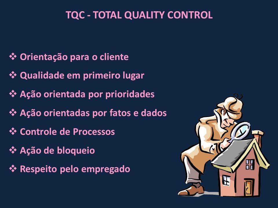 TQC - TOTAL QUALITY CONTROL Orientação para o cliente Qualidade em primeiro lugar Ação orientada por prioridades Ação orientadas por fatos e dados Con