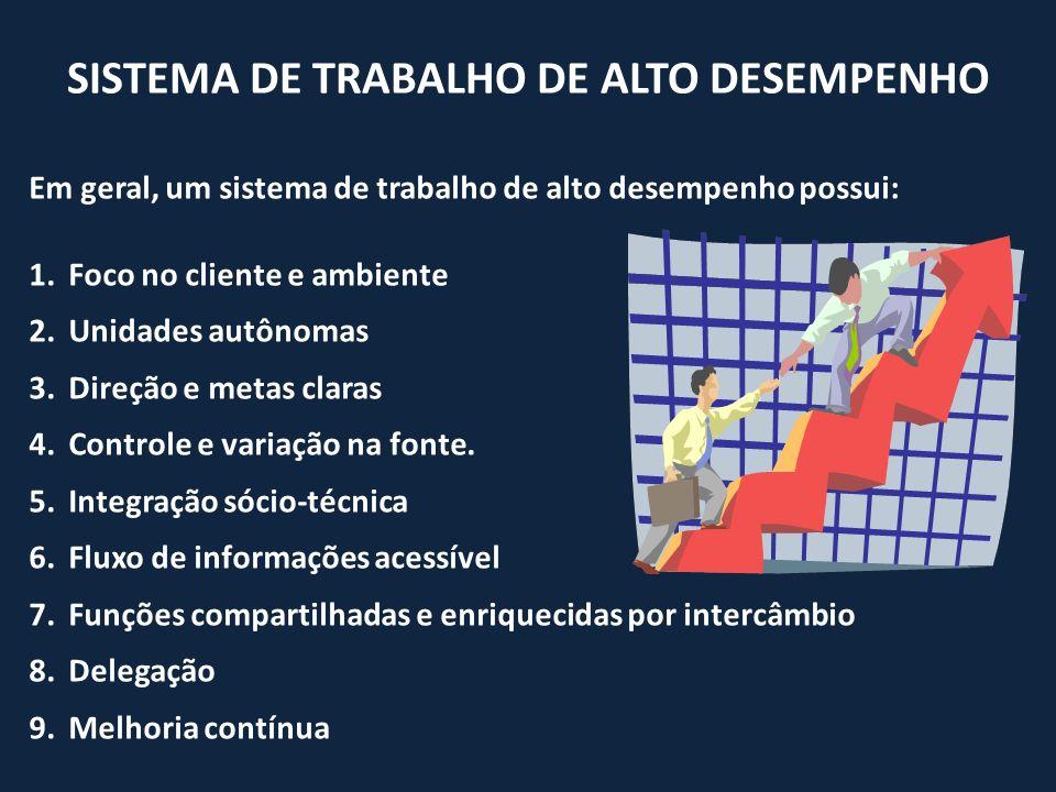 SISTEMA DE TRABALHO DE ALTO DESEMPENHO Em geral, um sistema de trabalho de alto desempenho possui: 1.Foco no cliente e ambiente 2.Unidades autônomas 3