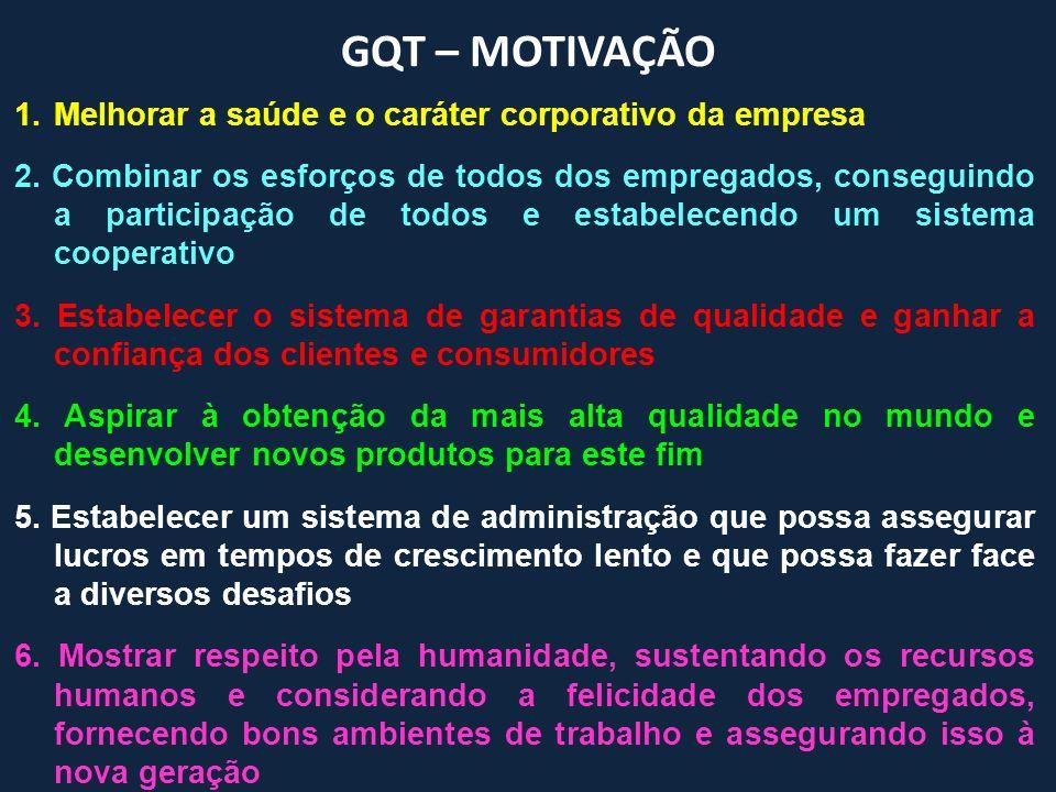 GQT – MOTIVAÇÃO 1.Melhorar a saúde e o caráter corporativo da empresa 2. Combinar os esforços de todos dos empregados, conseguindo a participação de t