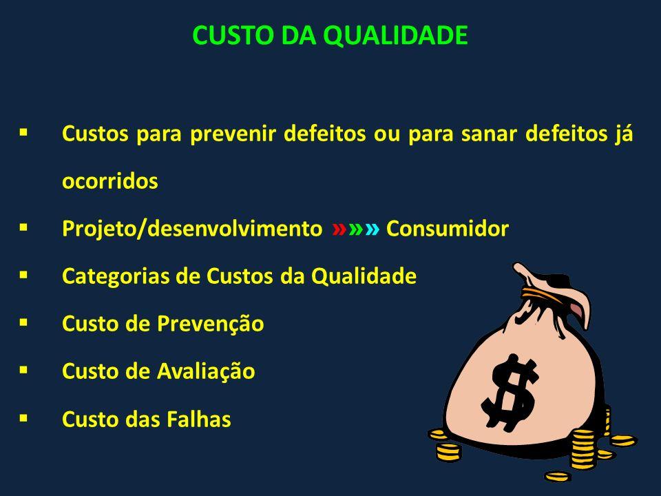 CUSTO DA QUALIDADE Custos para prevenir defeitos ou para sanar defeitos já ocorridos Projeto/desenvolvimento »»» Consumidor Categorias de Custos da Qu