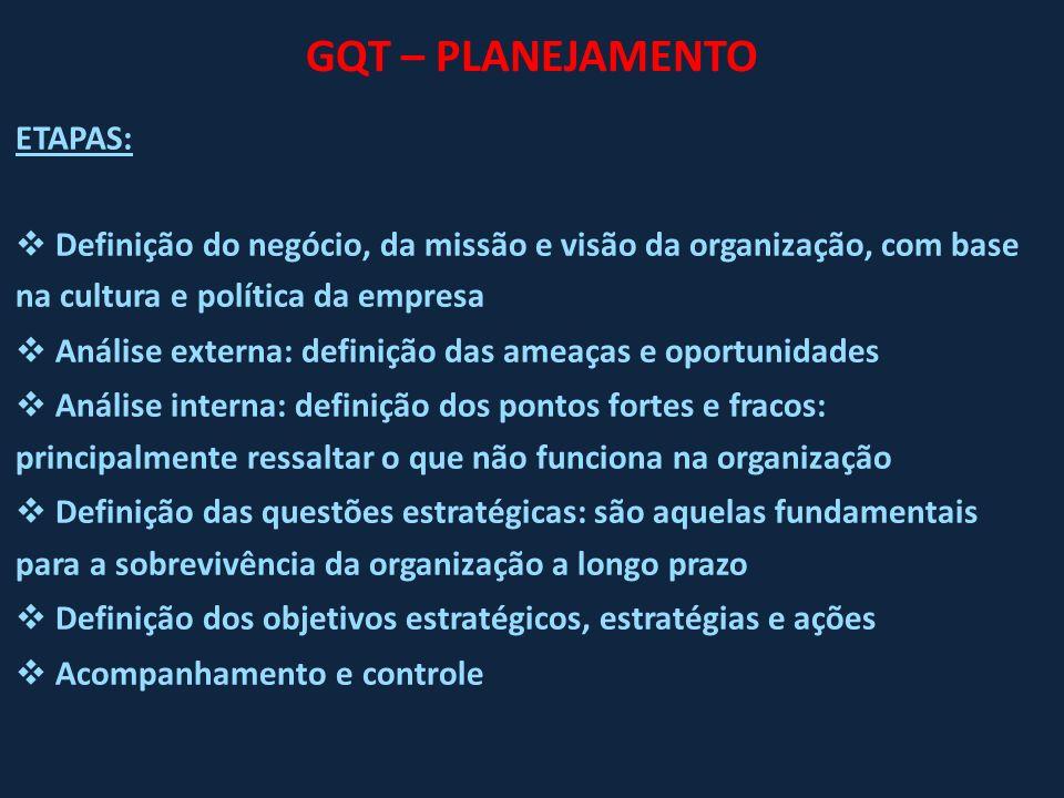 GQT – PLANEJAMENTO ETAPAS: Definição do negócio, da missão e visão da organização, com base na cultura e política da empresa Análise externa: definiçã