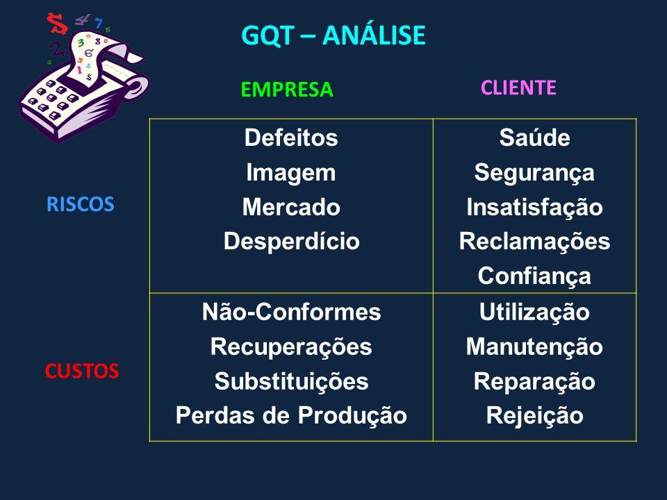 GQT – MOTIVAÇÃO 1.Melhorar a saúde e o caráter corporativo da empresa 2.