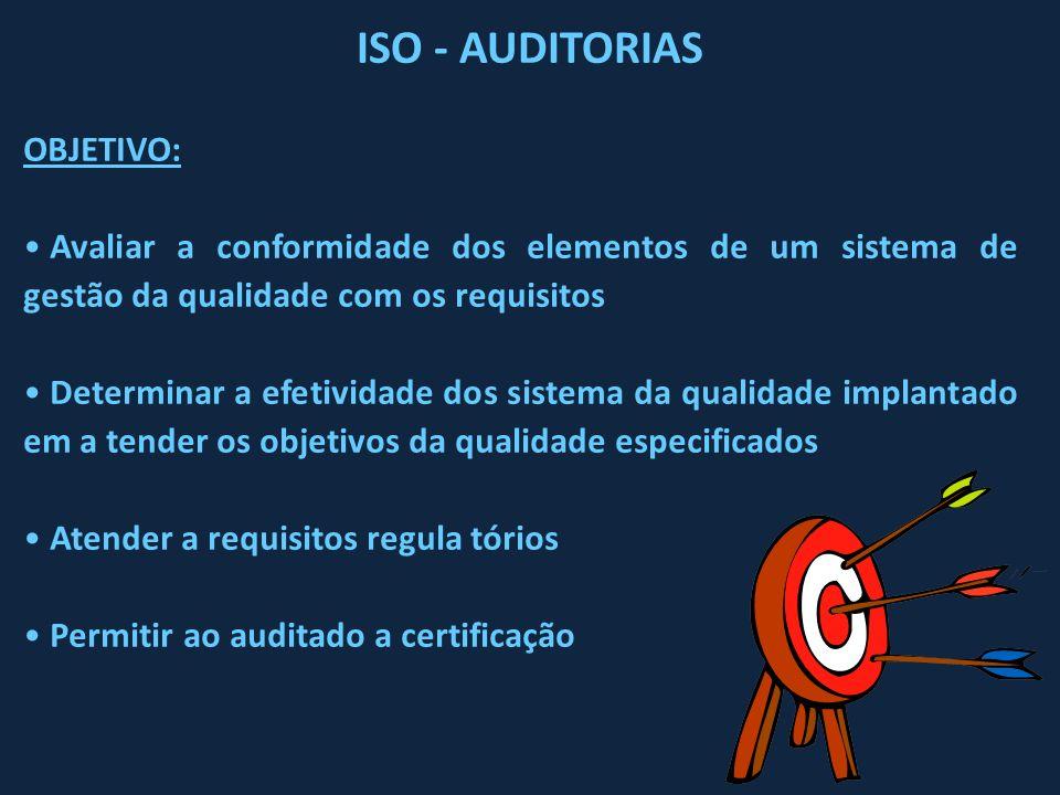 ISO - AUDITORIAS OBJETIVO: Avaliar a conformidade dos elementos de um sistema de gestão da qualidade com os requisitos Determinar a efetividade dos si