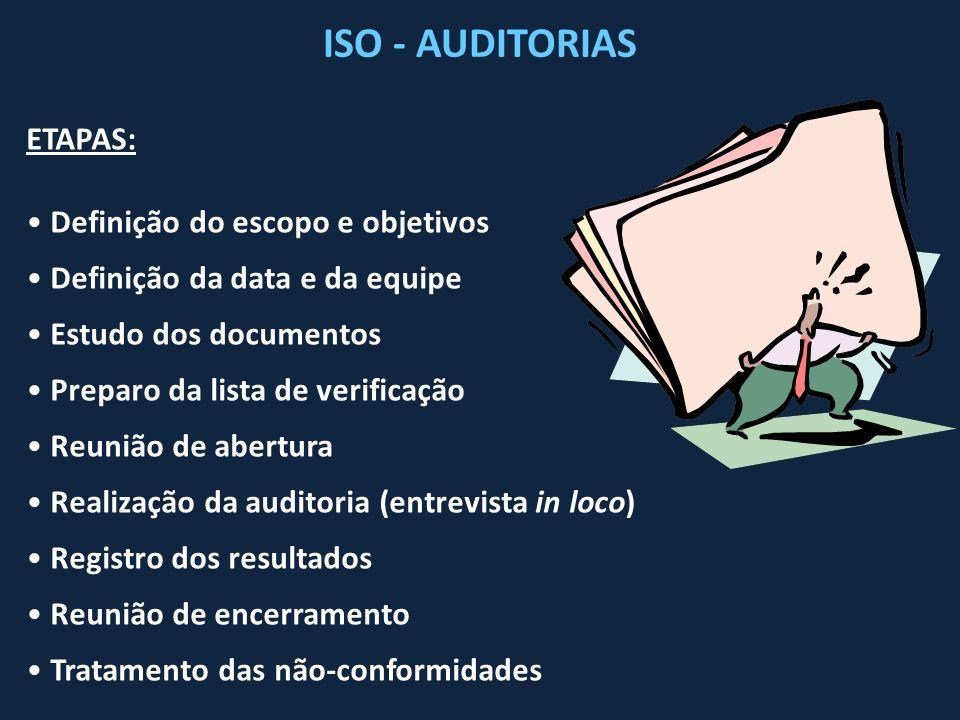 ETAPAS: Definição do escopo e objetivos Definição da data e da equipe Estudo dos documentos Preparo da lista de verificação Reunião de abertura Realiz