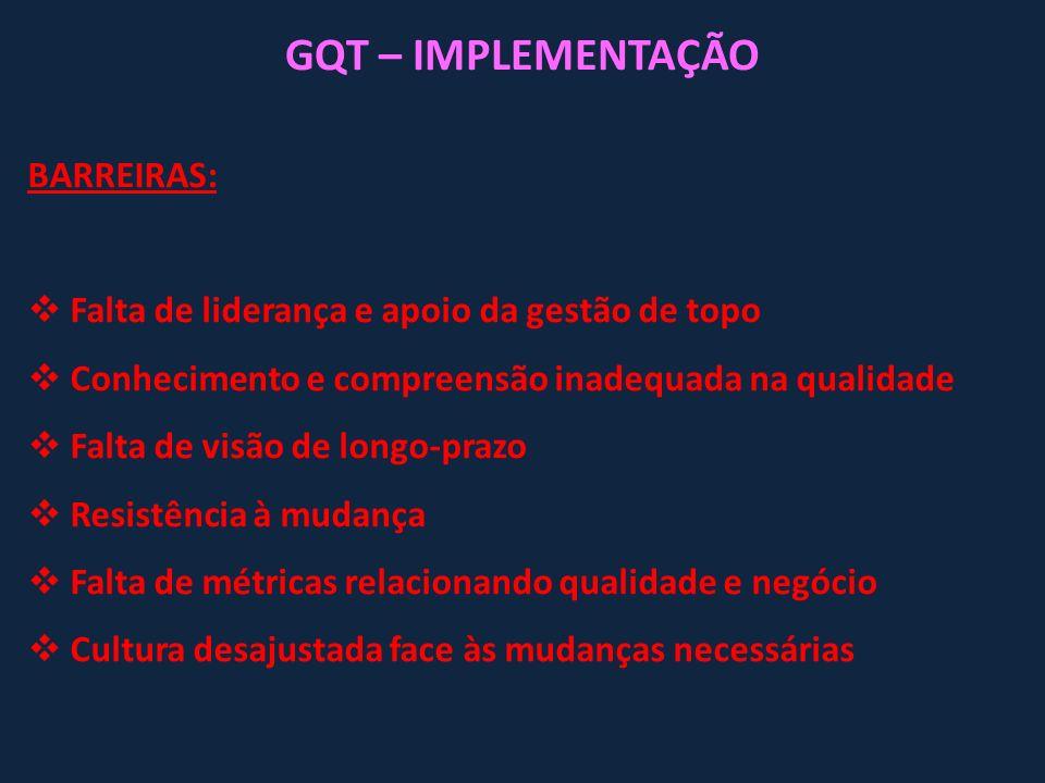 GQT – IMPLEMENTAÇÃO BARREIRAS: Falta de liderança e apoio da gestão de topo Conhecimento e compreensão inadequada na qualidade Falta de visão de longo