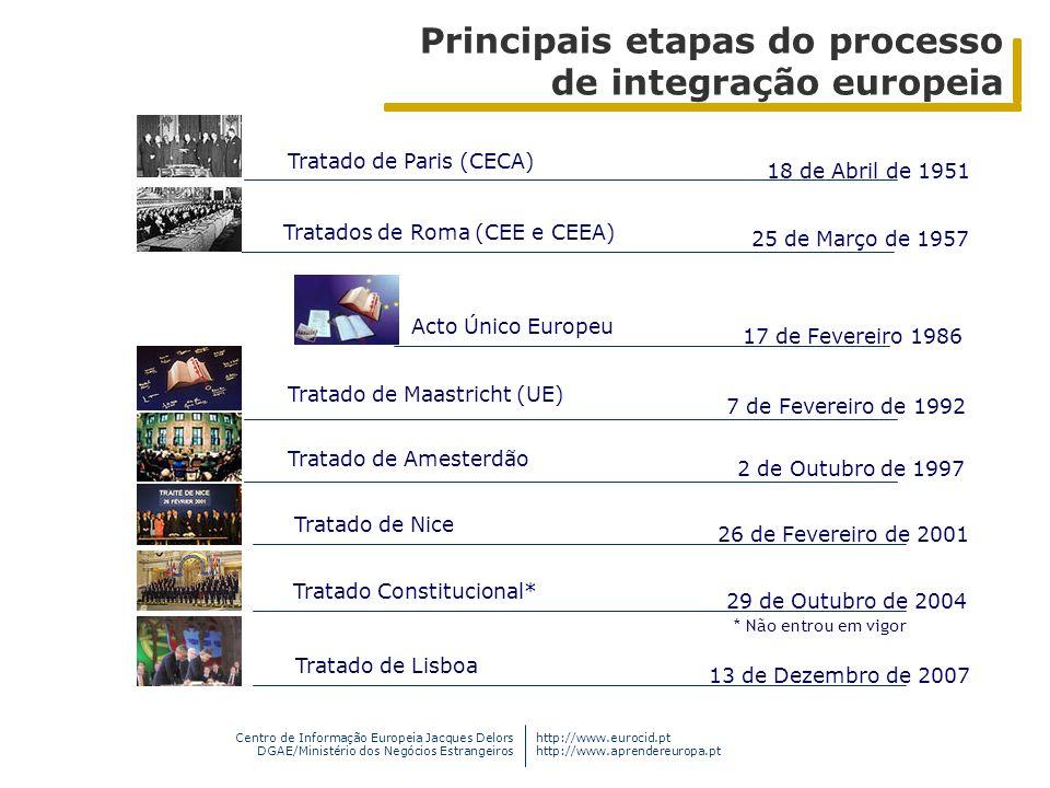 Centro de Informação Europeia Jacques Delors DGAE/Ministério dos Negócios Estrangeiros http://www.eurocid.pt http://www.aprendereuropa.pt Tratado de P