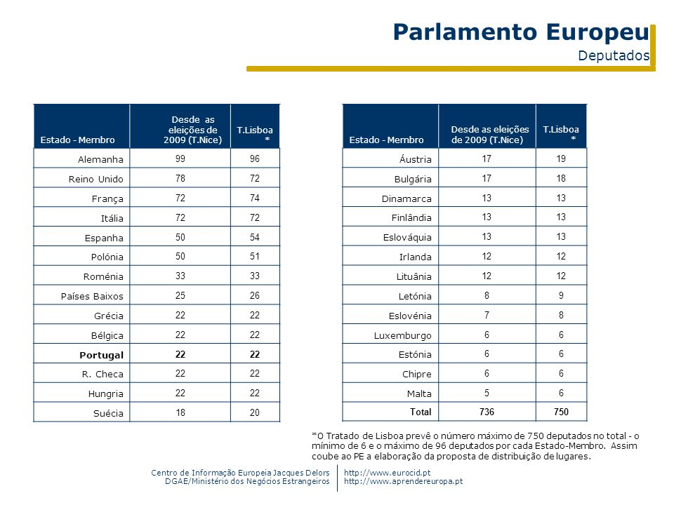 Centro de Informação Europeia Jacques Delors DGAE/Ministério dos Negócios Estrangeiros http://www.eurocid.pt http://www.aprendereuropa.pt Estado - Mem