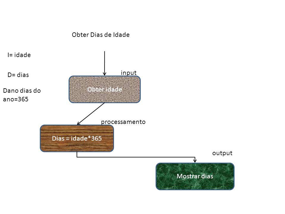 Obter idade Dias = idade*365 Mostrar dias input processamento output Obter Dias de Idade I= idade D= dias Dano dias do ano=365
