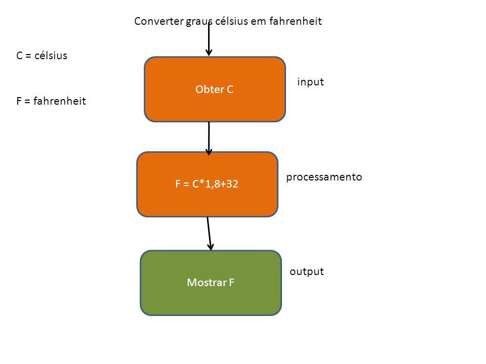 Obter C F = C*1,8+32 Mostrar F C = célsius F = fahrenheit Converter graus célsius em fahrenheit input processamento output