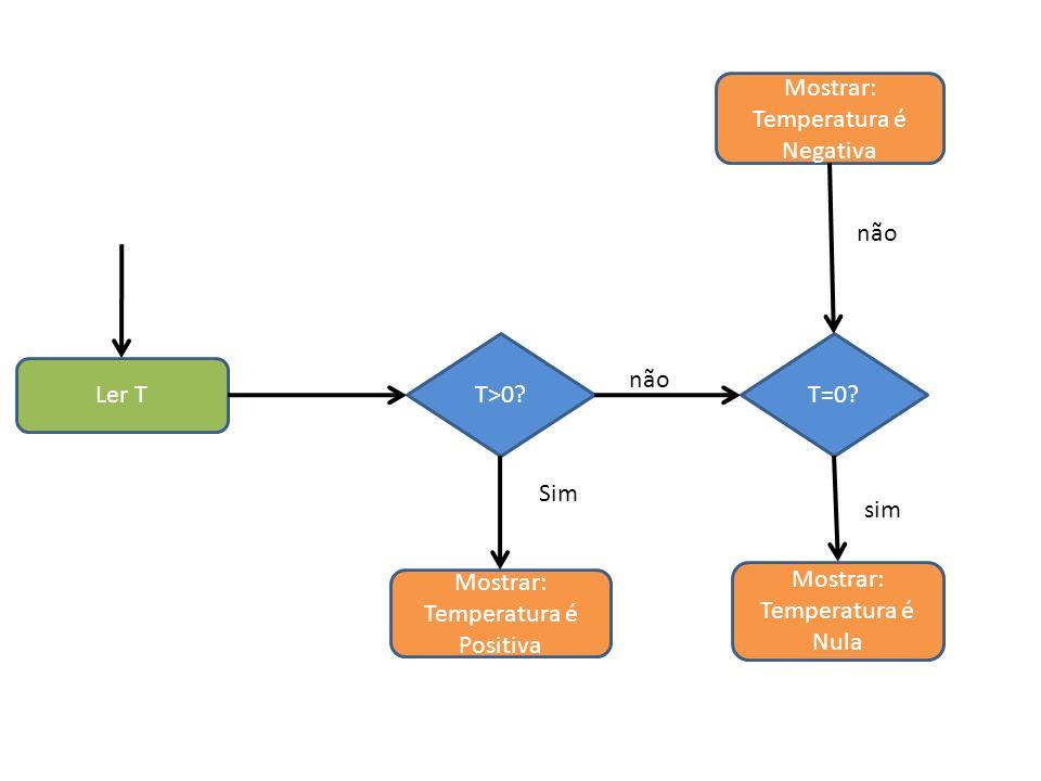Ler T Mostrar: Temperatura é Negativa Mostrar: Temperatura é Nula Mostrar: Temperatura é Positiva T>0?T=0? Sim sim não