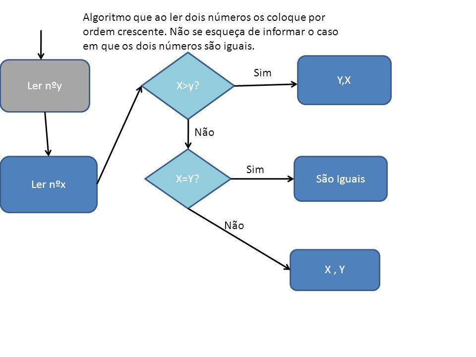 Algoritmo que ao ler dois números os coloque por ordem crescente. Não se esqueça de informar o caso em que os dois números são iguais. Ler nºy X>y? X=