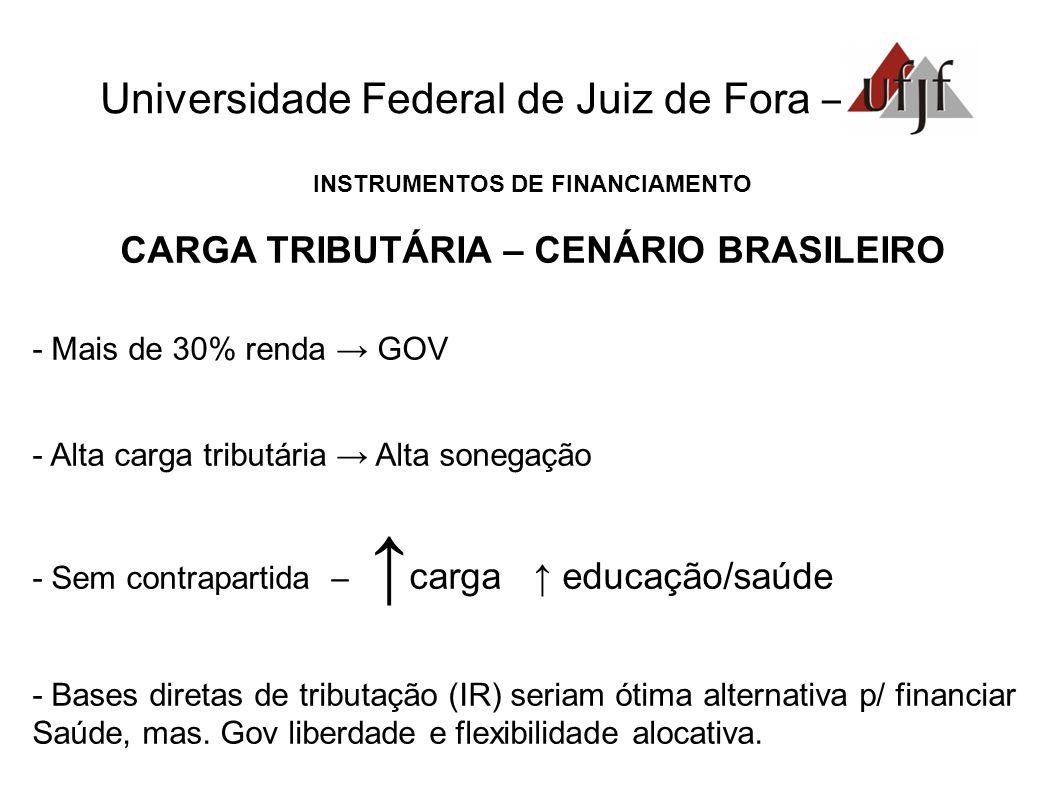 Universidade Federal de Juiz de Fora – INSTRUMENTOS DE FINANCIAMENTO CARGA TRIBUTÁRIA – CENÁRIO BRASILEIRO - Mais de 30% renda GOV - Alta carga tribut