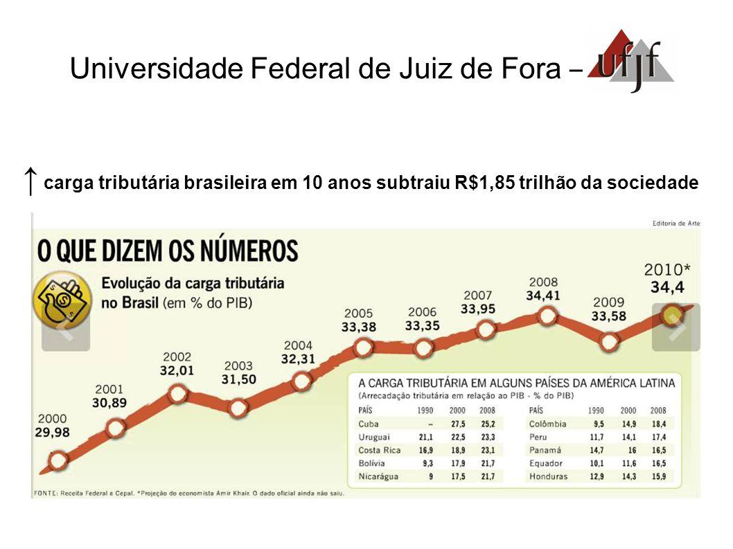 Universidade Federal de Juiz de Fora – carga tributária brasileira em 10 anos subtraiu R$1,85 trilhão da sociedade