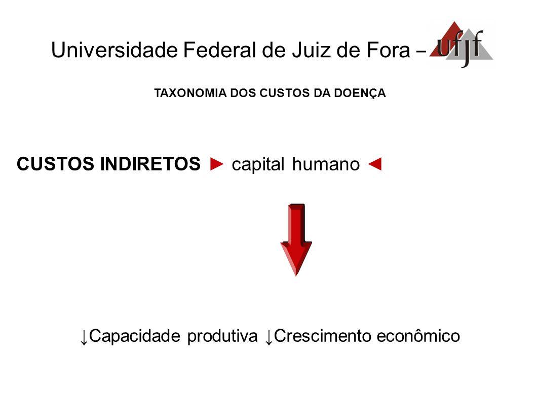 Universidade Federal de Juiz de Fora – TAXONOMIA DOS CUSTOS DA DOENÇA CUSTOS INDIRETOS capital humano Capacidade produtiva Crescimento econômico
