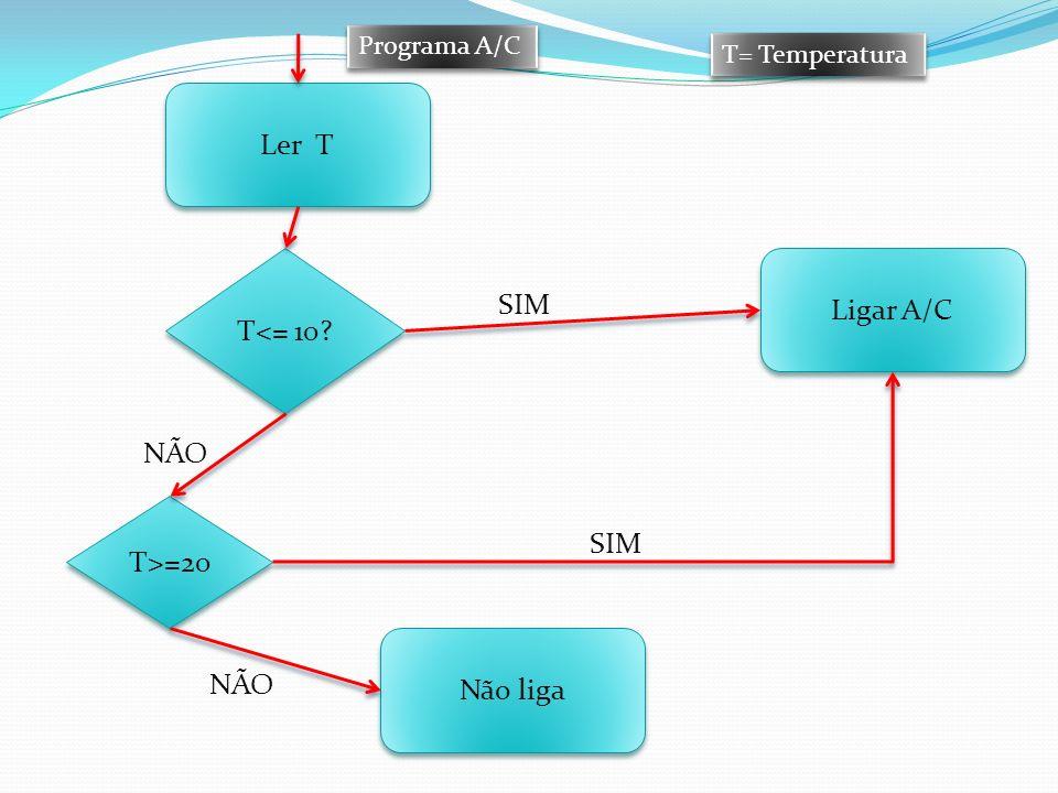 Ler T Não liga Ligar A/C T<= 10? T>=20 SIM NÃO SIM NÃO Programa A/C T= Temperatura