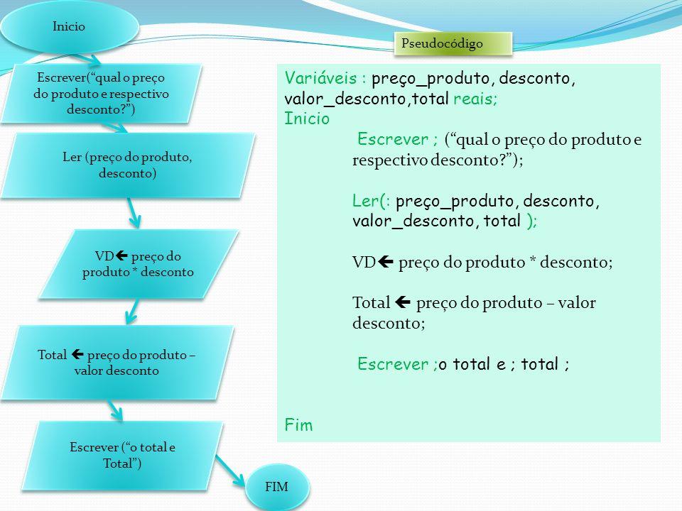 Escrever(qual o preço do produto e respectivo desconto?) FIM VD preço do produto * desconto Ler (preço do produto, desconto) Total preço do produto – valor desconto Inicio Pseudocódigo Variáveis : preço_produto, desconto, valor_desconto,total reais; Inicio Escrever ; (qual o preço do produto e respectivo desconto?); Ler(: preço_produto, desconto, valor_desconto, total ); VD preço do produto * desconto; Total preço do produto – valor desconto; Escrever ;o total e ; total ; Fim Escrever (o total e Total)