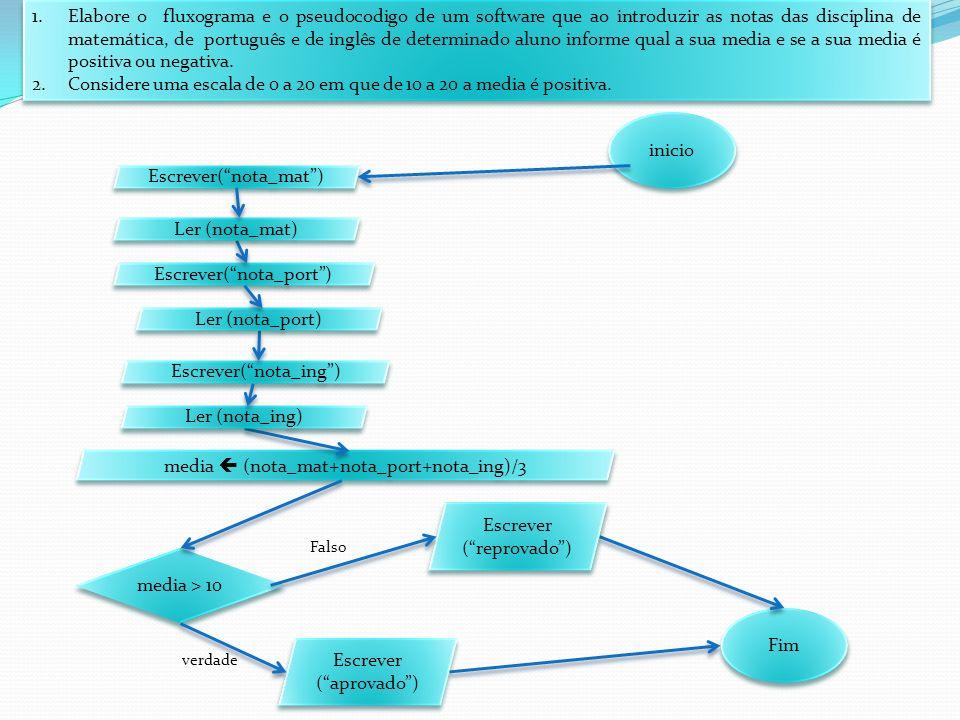 1.Elabore o fluxograma e o pseudocodigo de um software que ao introduzir as notas das disciplina de matemática, de português e de inglês de determinado aluno informe qual a sua media e se a sua media é positiva ou negativa.