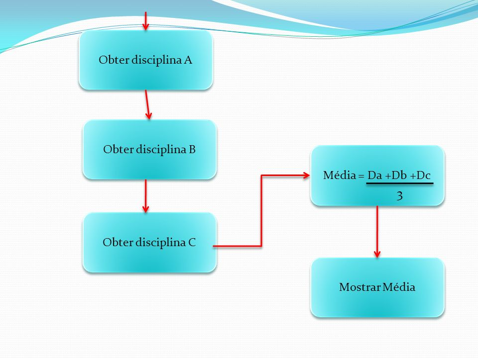 Obter disciplina A Obter disciplina C Mostrar Média Média = Da +Db +Dc Obter disciplina B 3
