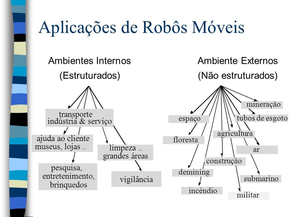 Aplicações de Robôs Móveis Ambientes InternosAmbiente Externos (Estruturados)(Não estruturados) transporte indústria & serviço limpeza.. grandes áreas