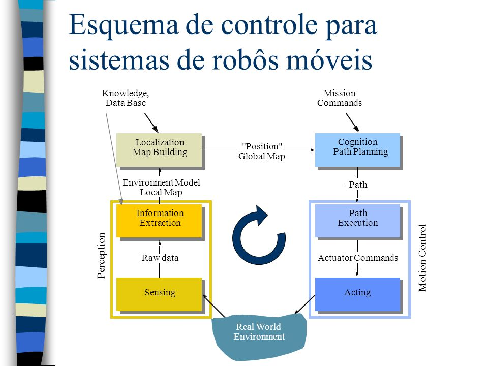 Esquema de controle para sistemas de robôs móveis Raw data Environment Model Local Map Position Global Map Actuator Commands SensingActing Information Extraction Path Execution Cognition Path Planning Knowledge, Data Base Mission Commands Path Real World Environment Localization Map Building Motion Control Perception