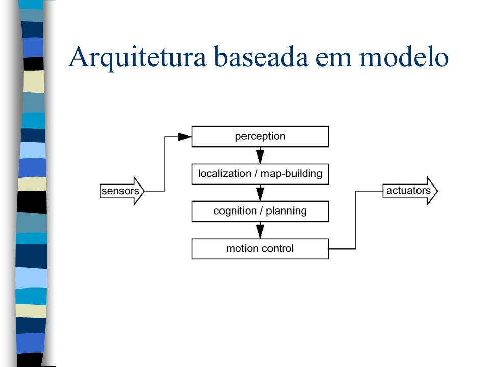 Arquitetura baseada em modelo