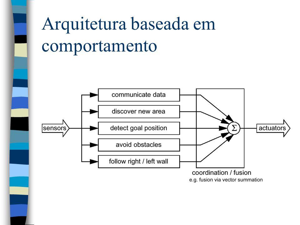 Arquitetura baseada em comportamento
