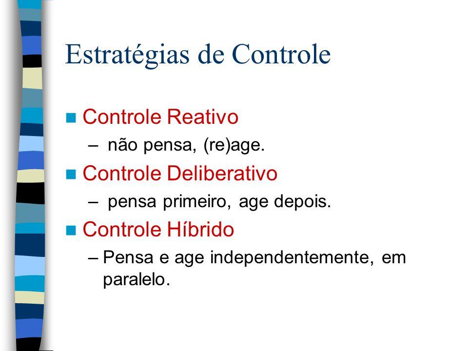Estratégias de Controle Controle Reativo – não pensa, (re)age. Controle Deliberativo – pensa primeiro, age depois. Controle Híbrido –Pensa e age indep