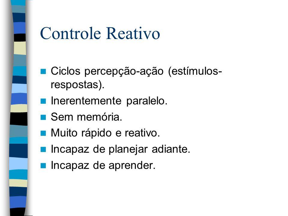 Controle Reativo Ciclos percepção-ação (estímulos- respostas). Inerentemente paralelo. Sem memória. Muito rápido e reativo. Incapaz de planejar adiant