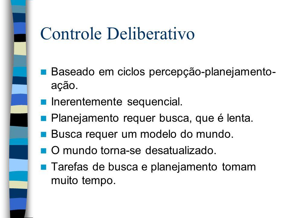 Controle Deliberativo Baseado em ciclos percepção-planejamento- ação. Inerentemente sequencial. Planejamento requer busca, que é lenta. Busca requer u