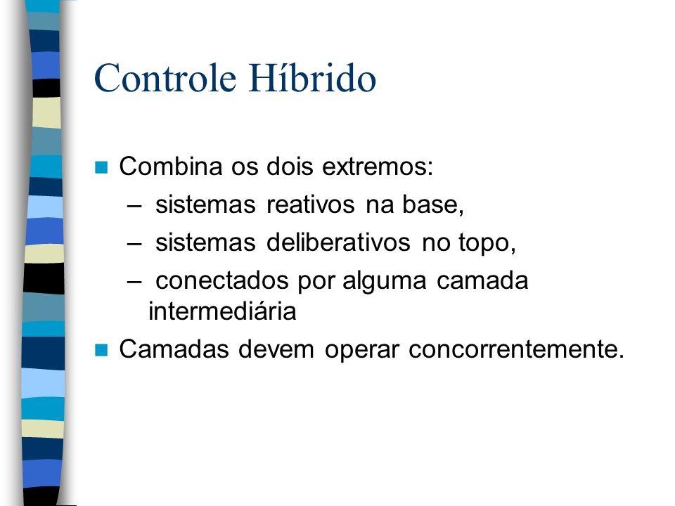 Controle Híbrido Combina os dois extremos: – sistemas reativos na base, – sistemas deliberativos no topo, – conectados por alguma camada intermediária