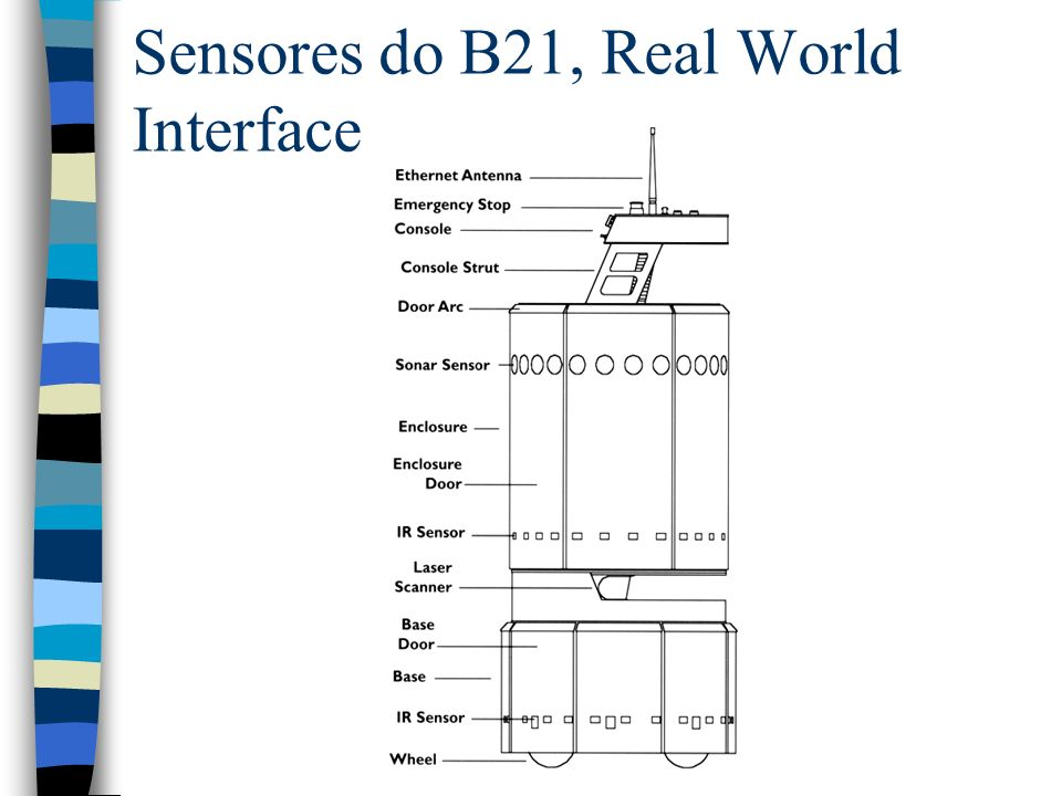 Sensores do B21, Real World Interface