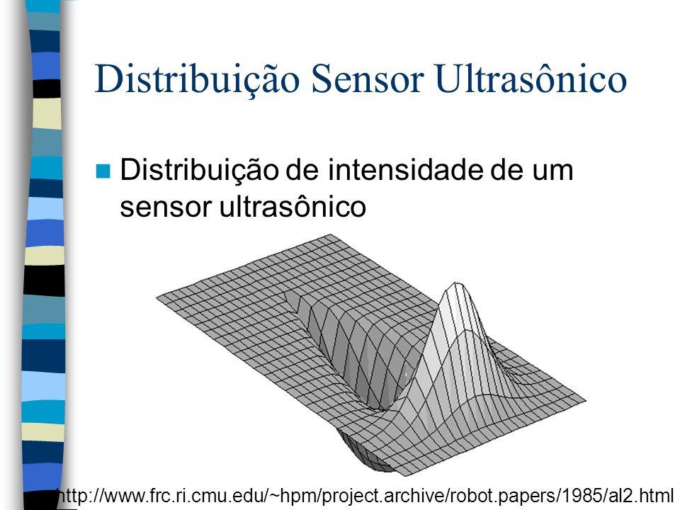 Distribuição Sensor Ultrasônico Distribuição de intensidade de um sensor ultrasônico http://www.frc.ri.cmu.edu/~hpm/project.archive/robot.papers/1985/