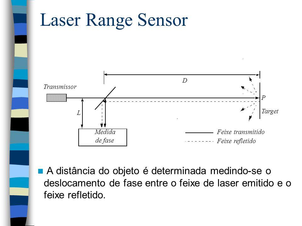 Laser Range Sensor A distância do objeto é determinada medindo-se o deslocamento de fase entre o feixe de laser emitido e o feixe refletido.