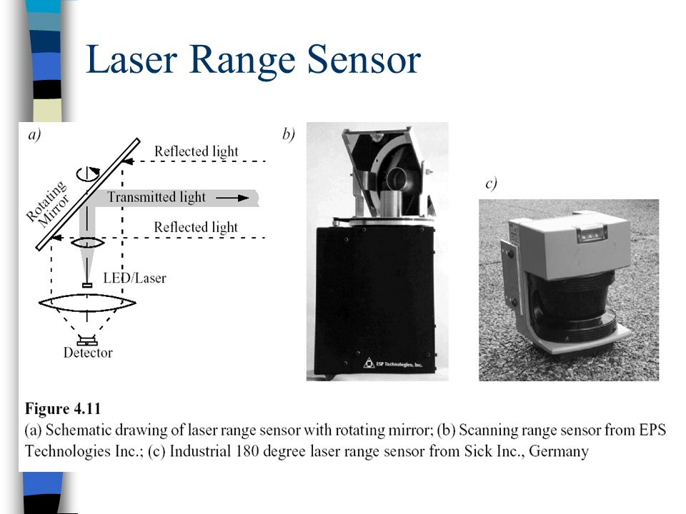 Laser Range Sensor Confidence in the range (phase estimate) is inversely proportional to the square of the received signal amplitude.