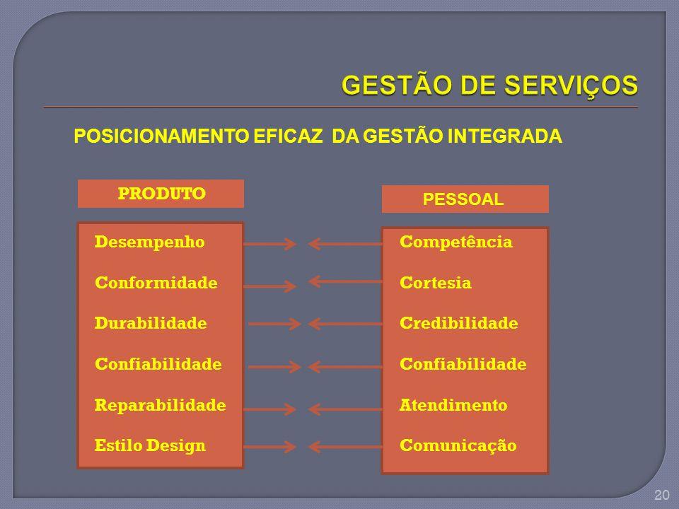 POSICIONAMENTO EFICAZ DA GESTÃO INTEGRADA PRODUTO Desempenho Conformidade Durabilidade Confiabilidade Reparabilidade Estilo Design PESSOAL Competência