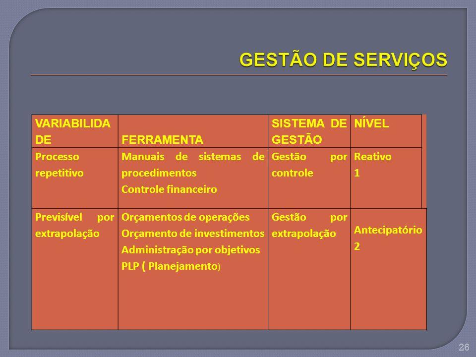 VARIABILIDA DE FERRAMENTA SISTEMA DE GESTÃO NÍVEL Processo repetitivo Manuais de sistemas de procedimentos Controle financeiro Gestão por controle Rea