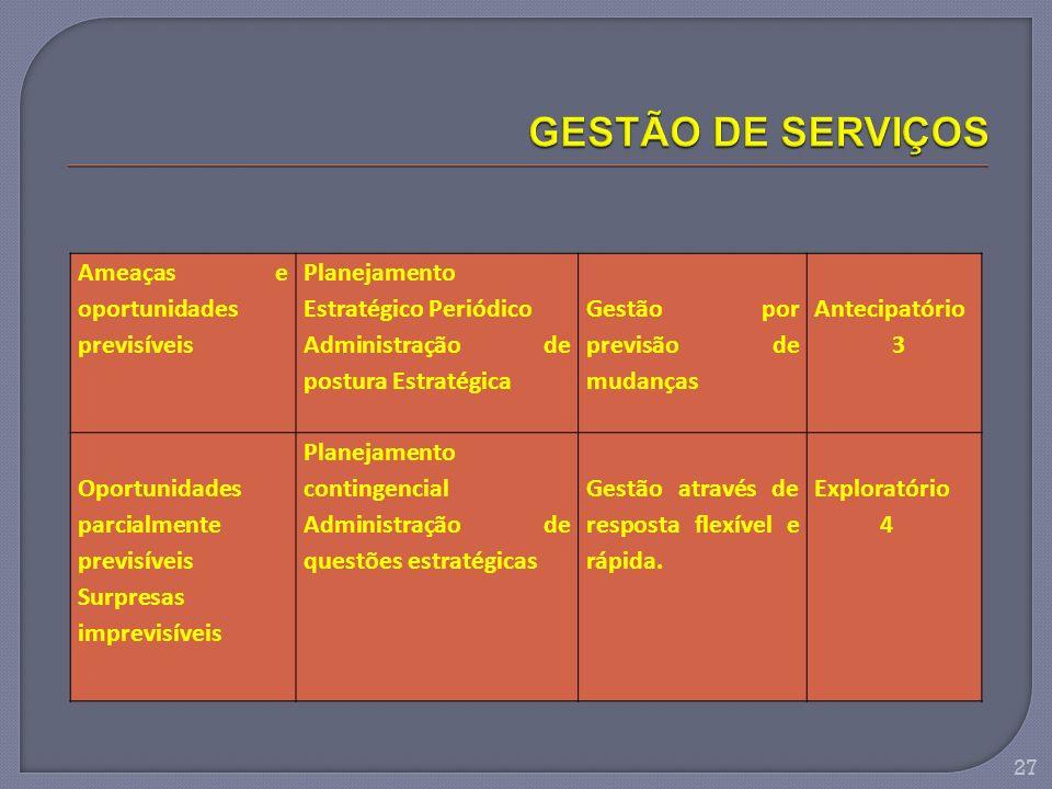 Ameaças e oportunidades previsíveis Planejamento Estratégico Periódico Administração de postura Estratégica Gestão por previsão de mudanças Antecipató