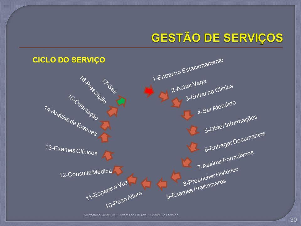 30 Adaptado:SANTOS,Francisco Dilson,GIANSEI e Correa CICLO DO SERVIÇO 1-Entrar no Estacionamento 2-Achar Vaga 3-Entrar na Clínica 4-Ser Atendido 5-Obt