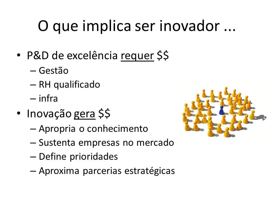 O que implica ser inovador... P&D de excelência requer $$ – Gestão – RH qualificado – infra Inovação gera $$ – Apropria o conhecimento – Sustenta empr