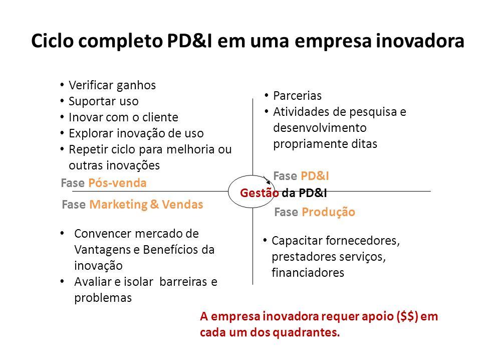 Ciclo completo PD&I em uma empresa inovadora Capacitar fornecedores, prestadores serviços, financiadores Fase Produção Convencer mercado de Vantagens