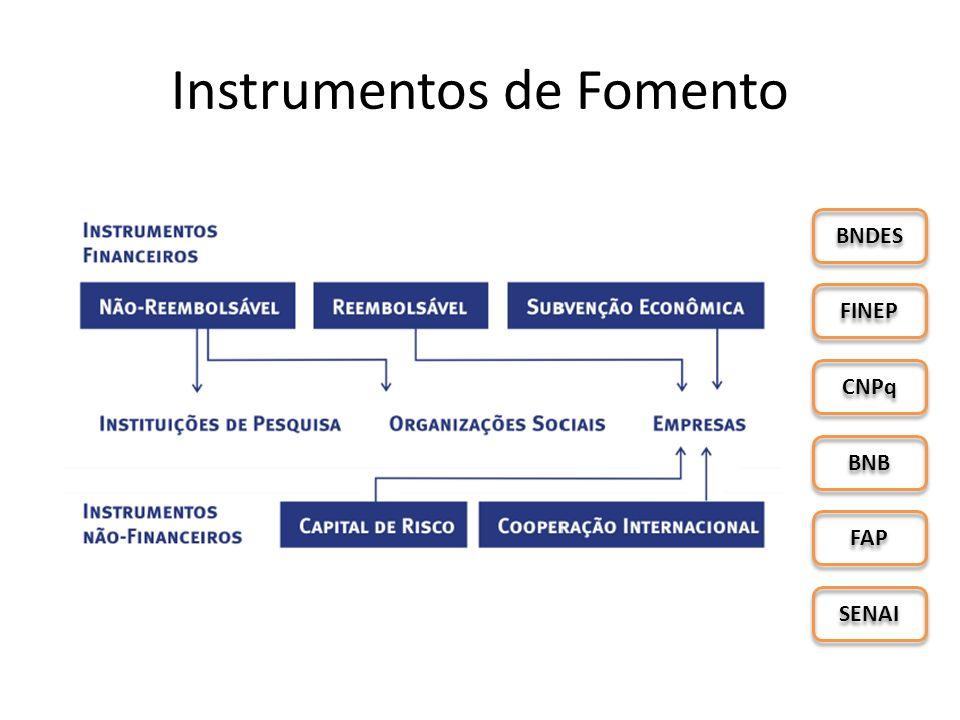 Instrumentos de Fomento FINEP BNDES CNPq BNB FAP SENAI