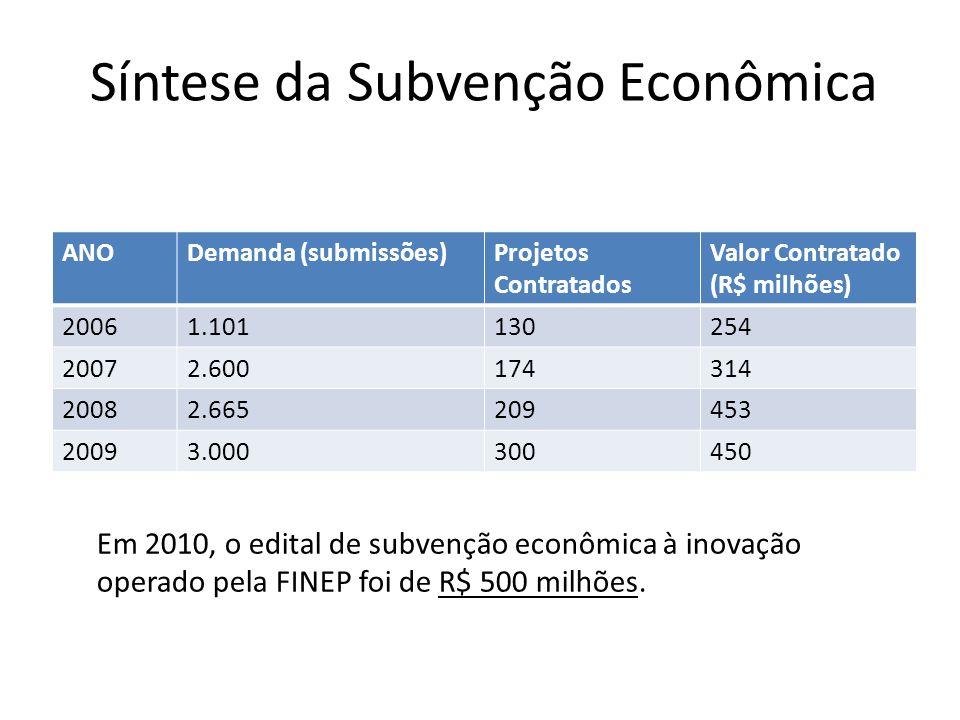Síntese da Subvenção Econômica ANODemanda (submissões)Projetos Contratados Valor Contratado (R$ milhões) 20061.101130254 20072.600174314 20082.6652094