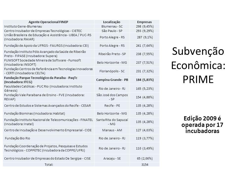 Subvenção Econômica: PRIME Edição 2009 é operada por 17 incubadoras Agente Operacional FINEPLocalizaçãoEmpresas Instituto Gene-BlumenauBlumenau - SC29