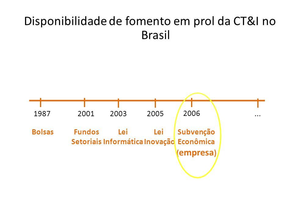 Disponibilidade de fomento em prol da CT&I no Brasil 1987 Bolsas 2001 Fundos Setoriais 2003 2006 2005 Lei Informática Lei Inovação Subvenção Econômica
