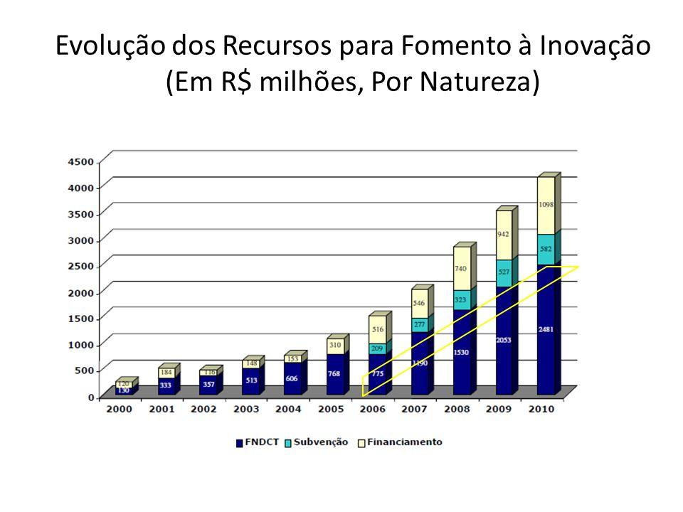 Evolução dos Recursos para Fomento à Inovação (Em R$ milhões, Por Natureza)