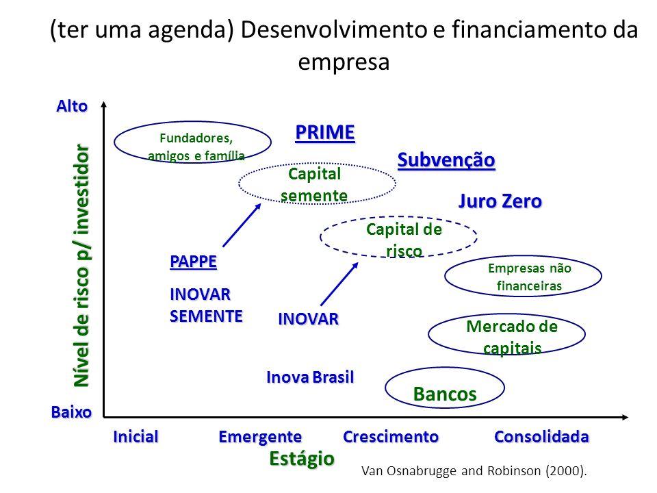 Fundadores, amigos e família Estágio Bancos Capital de risco Empresas não financeiras Mercado de capitais Capital semente InicialEmergenteCrescimentoC