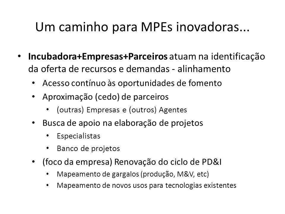 Um caminho para MPEs inovadoras... Incubadora+Empresas+Parceiros atuam na identificação da oferta de recursos e demandas - alinhamento Acesso contínuo
