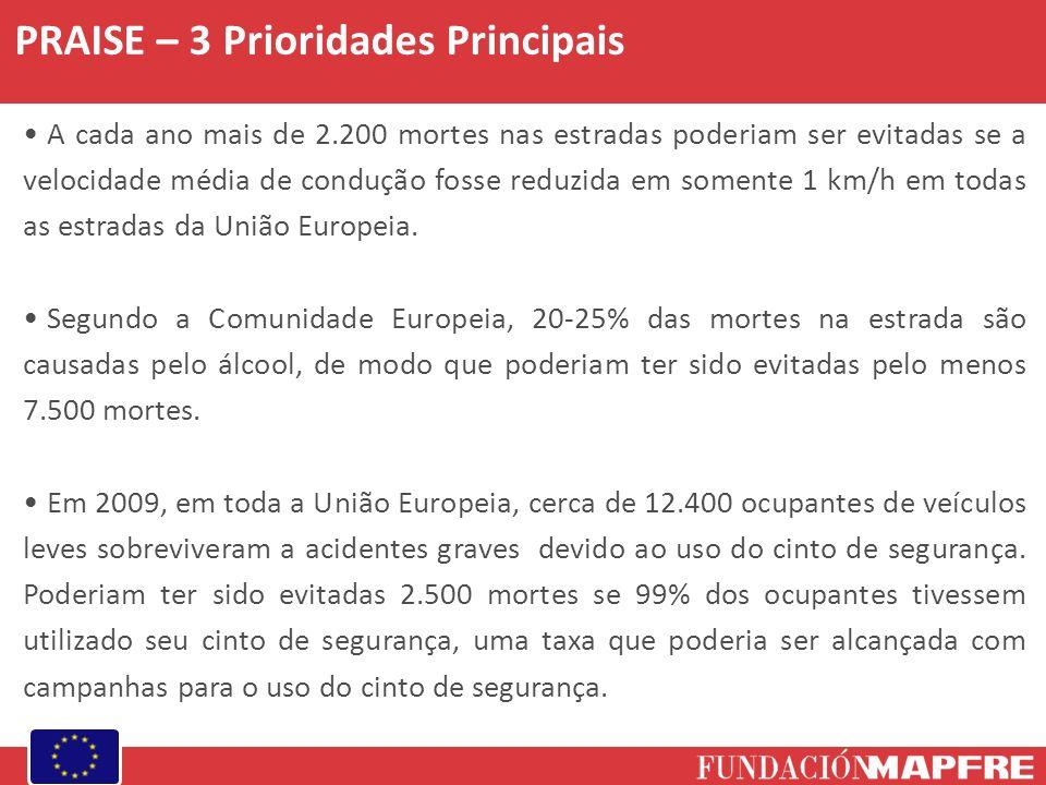 PRAISE – 3 Prioridades Principais A cada ano mais de 2.200 mortes nas estradas poderiam ser evitadas se a velocidade média de condução fosse reduzida em somente 1 km/h em todas as estradas da União Europeia.