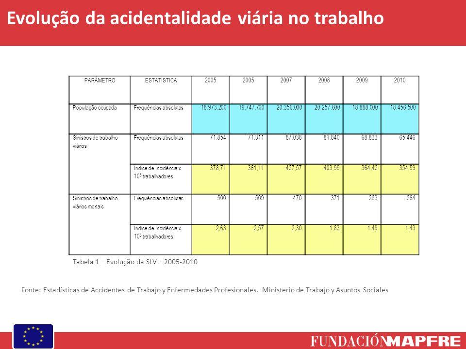 Tabela 1 – Evolução da SLV – 2005-2010 Fonte: Estadísticas de Accidentes de Trabajo y Enfermedades Profesionales.